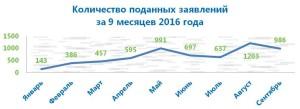 1_kolichestvo-zayavleniy_9-mesyatsev