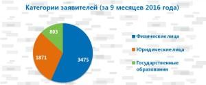 2_kategorii-zayaviteley_9-mesyatsev
